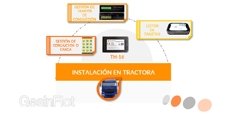 Sectores TH-16_tractora_instalacion