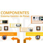blog_components fleet management system