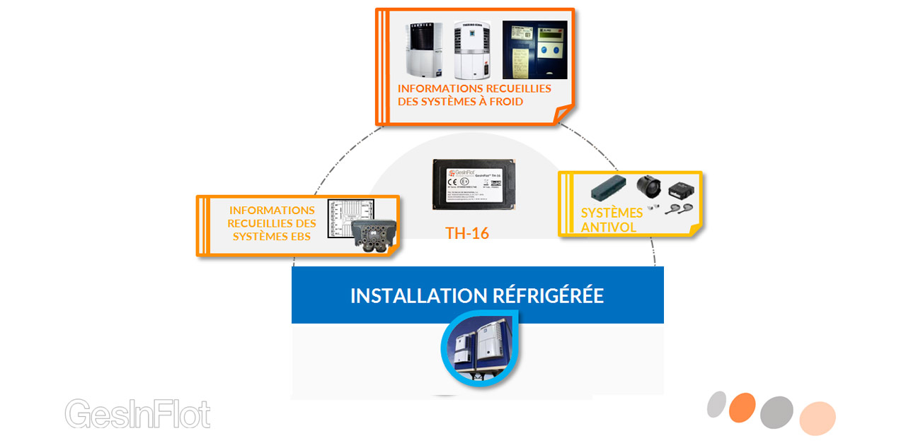 Secteurs TH-16 Solutions Installation refrigeree